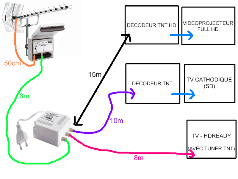 Installer antenne tv maison neuve for Antenne tnt exterieur reception difficile