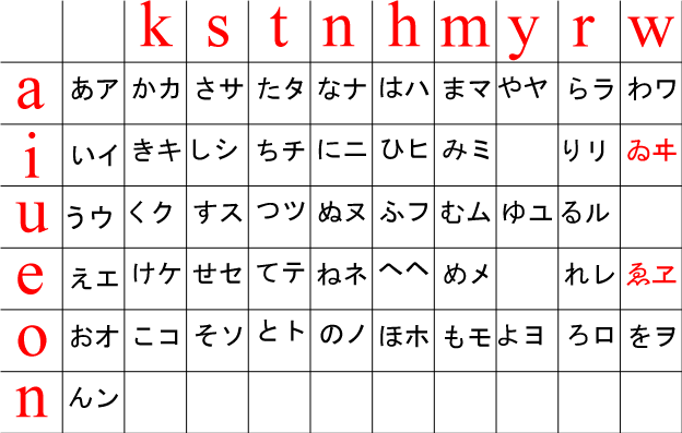kanas l 39 alphabet japonais. Black Bedroom Furniture Sets. Home Design Ideas