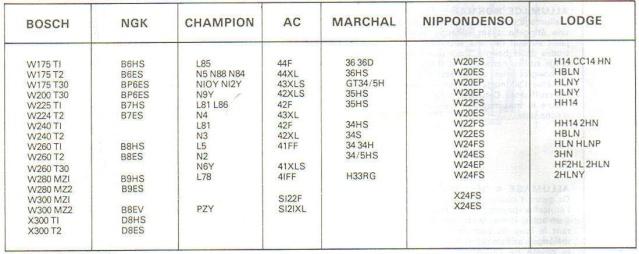 Tableau correspondance bougie ngk champion
