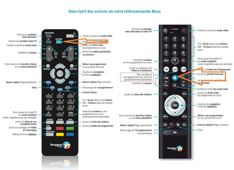 Les touches fl ches et ok de ma t l commande ne fonctionne for Telecommande philips livingcolors ne fonctionne plus