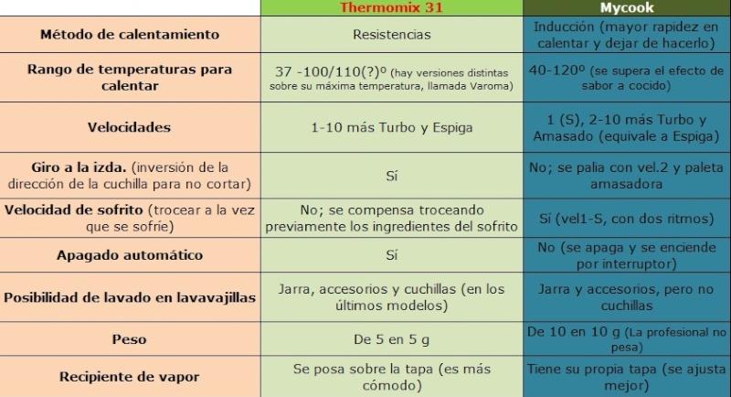 Diferencias y equivalencias entre mycook y thermomix - Comparativa thermomix y mycook ...