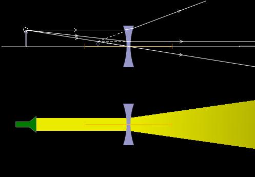 Partie ii optique for Optique miroir plan